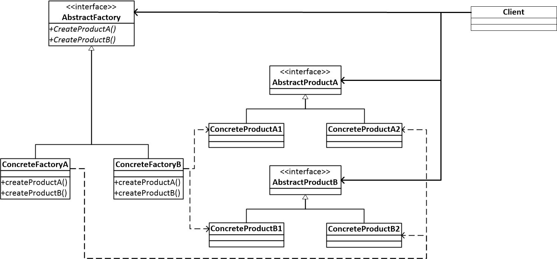 图一 抽象工厂模式结构图