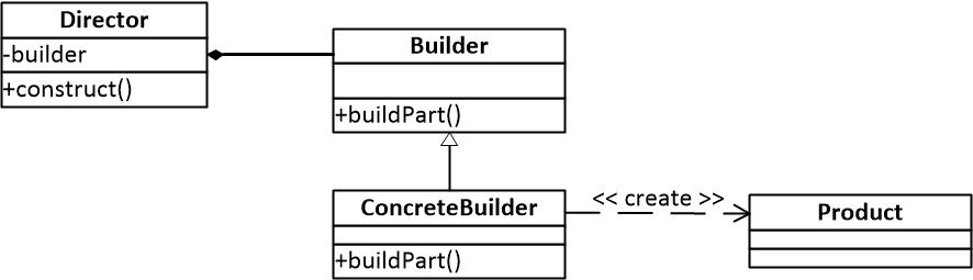 图一 建造者模式结构图