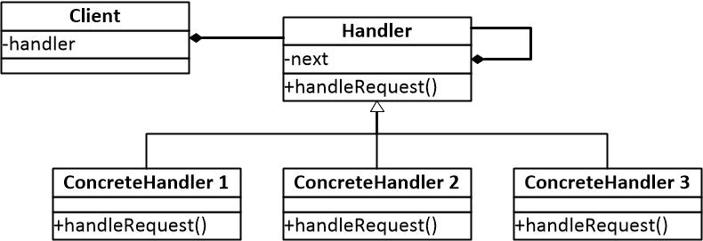 图一 责任链模式结构图