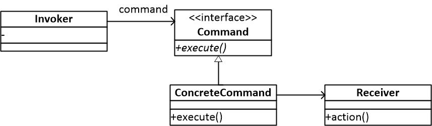 图一 命令模式结构