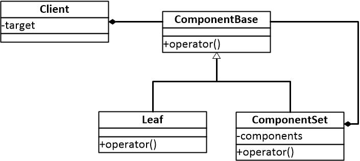 图一 组合模式结构