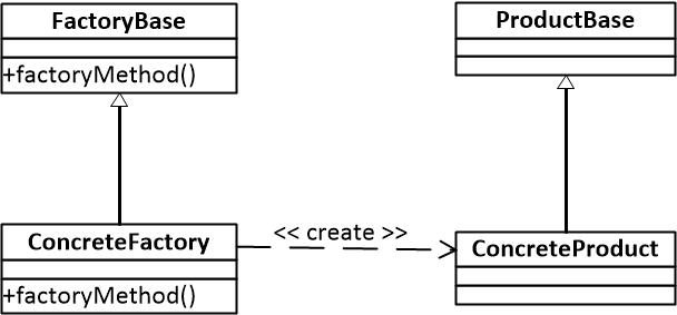 图一 工厂模式结构