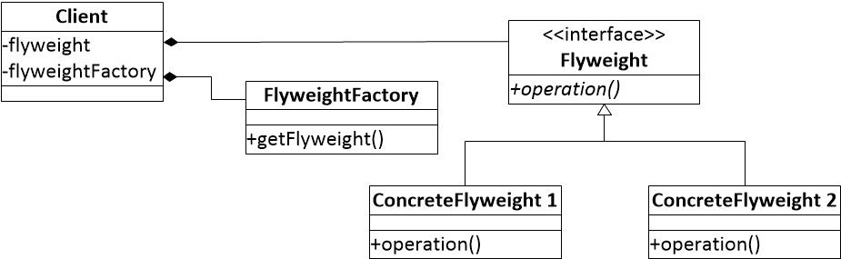 图一 享元模式结构