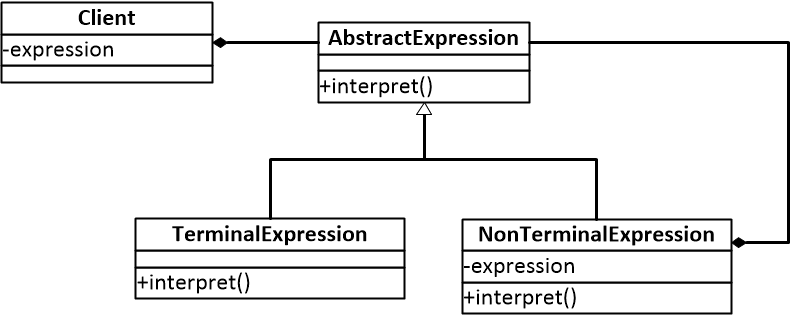 图一 解释器模式结构