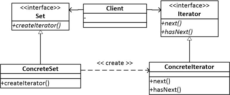 图一 迭代器模式结构