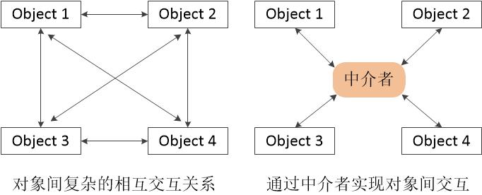 图一 中介者模式解决方案