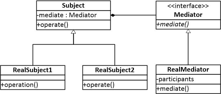 图二 中介者模式结构