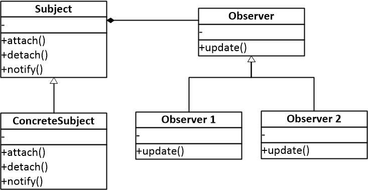 图一 观察者模式结构