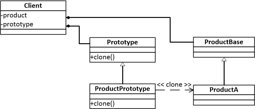 图一 原型模式结构