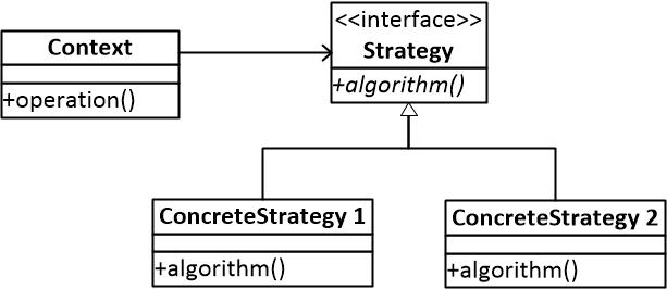 图一 策略模式结构