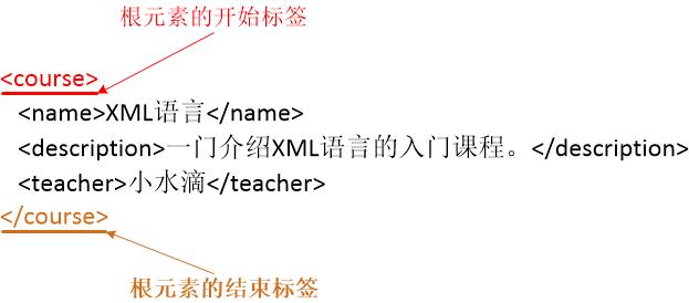 图二 XML主体内容
