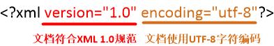图一 XML声明