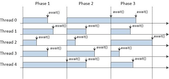 图一 五个线程运行的过程