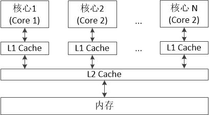 图一 高速缓存等级结构