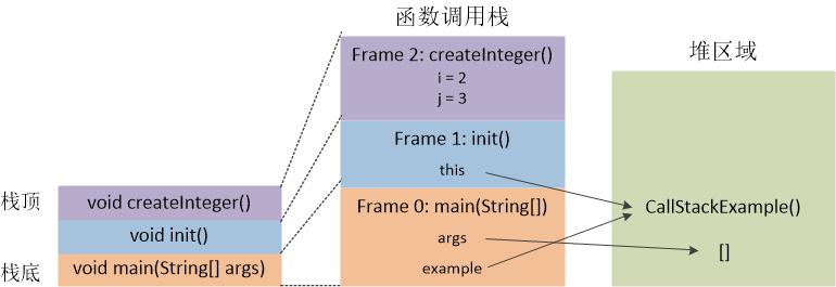 图二 Java虚拟机的堆和栈