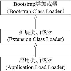 图一 类加载器继承关系图
