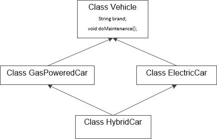 图一 菱形继承结构图