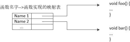 图一 函数动态绑定表