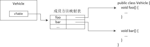 图二 对象与成员方法映射表
