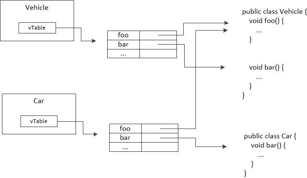 图三 Vehicle和Car对象的内部结构图
