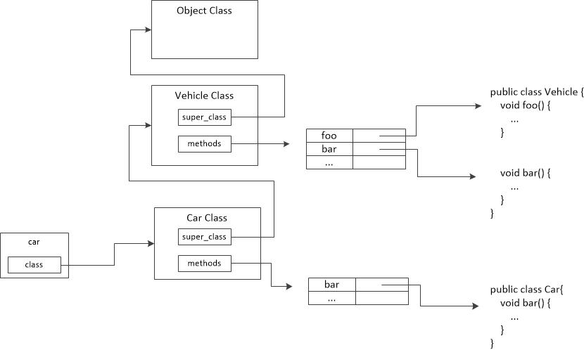 图四 Vehicle和Car对象的Java内部结构图