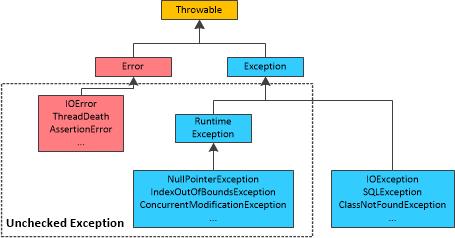 图一 Java语言异常类型继承关系图