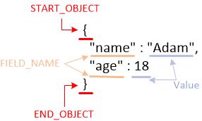 图二  Token与JSON字符串内容对照图