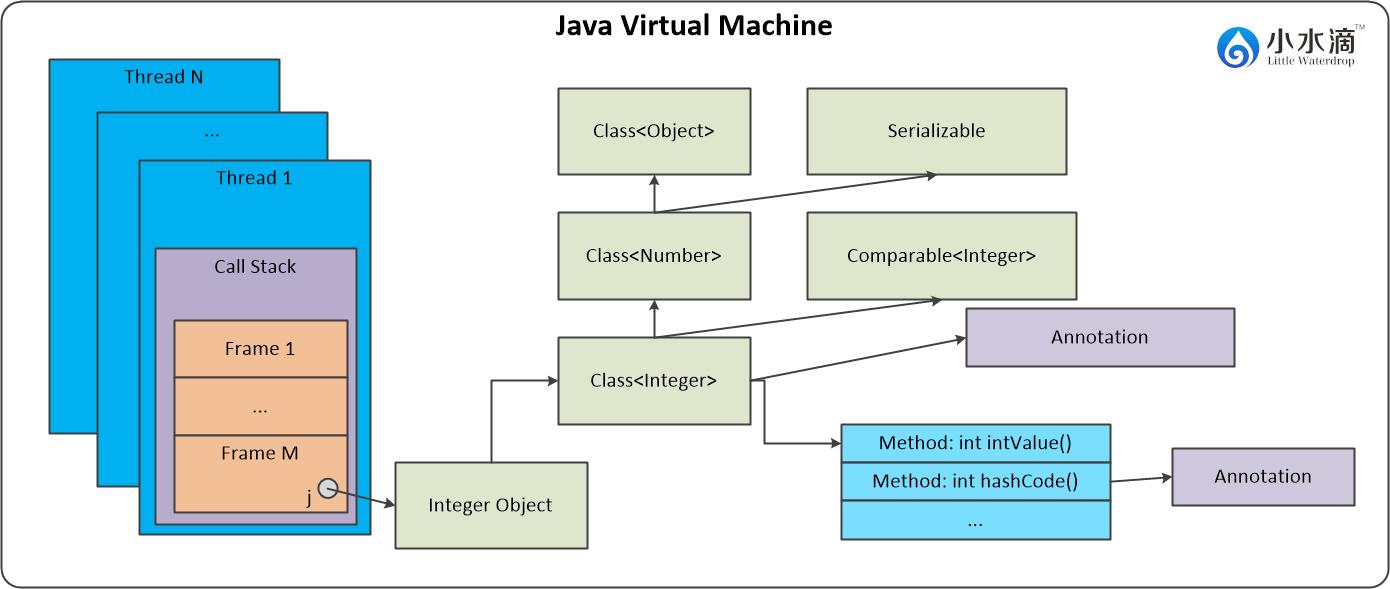 图一 Java虚拟机内部结构
