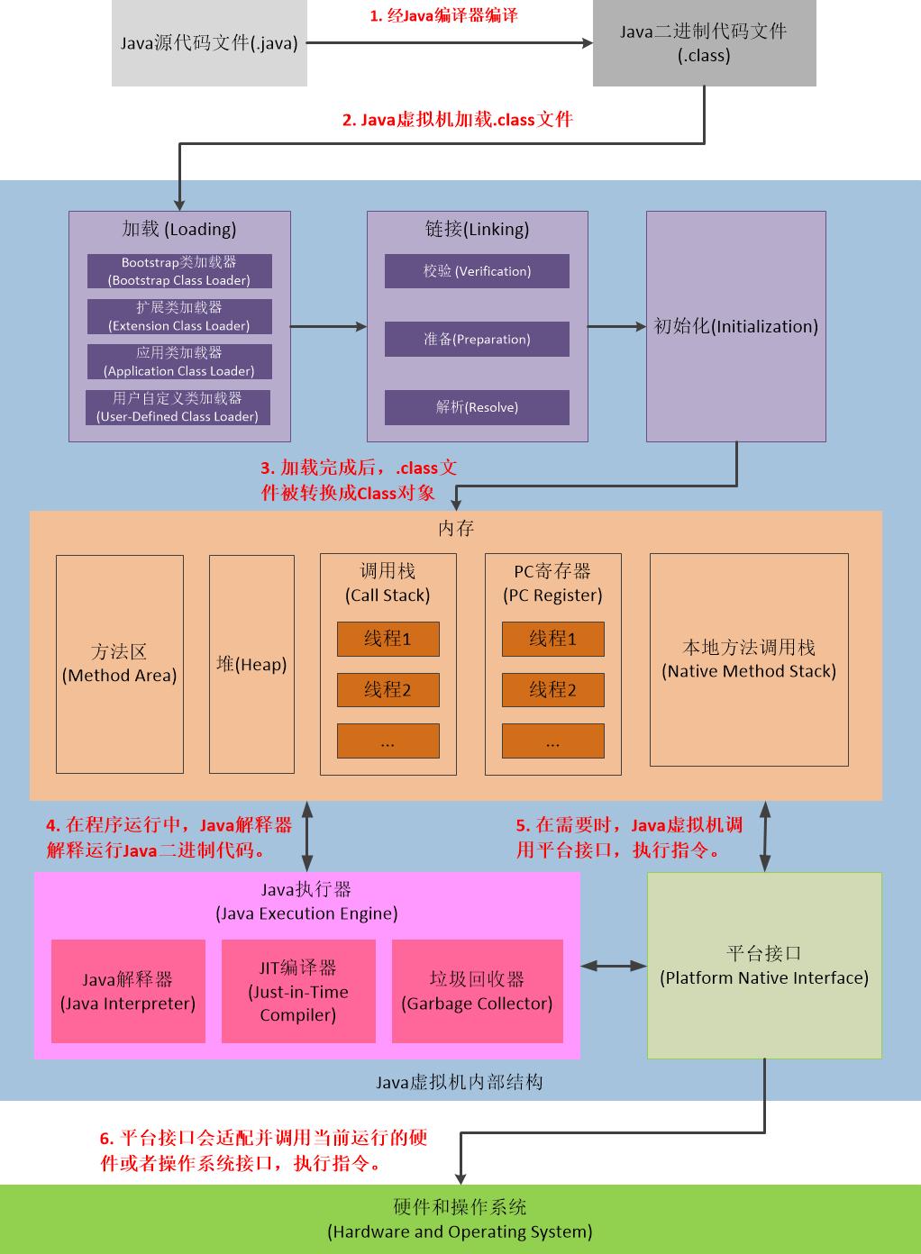 图三 Java程序工作流程图