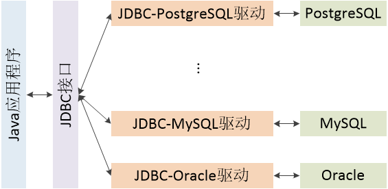 图一 JDBC结构图