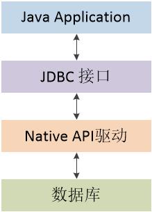 图三 JDBC Native-API结构图