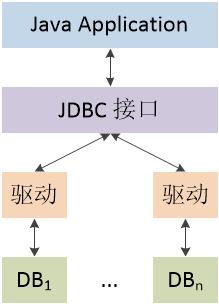 图五 JDBC Native Protocol法结构图