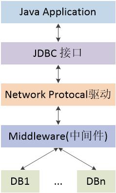 图四 JDBC Network Protocol法结构图