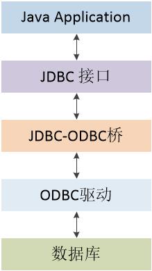 图二 JDBC-ODBC桥接法结构图