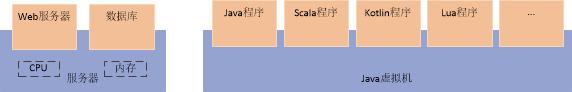 图一 Java虚拟机与服务器的比较