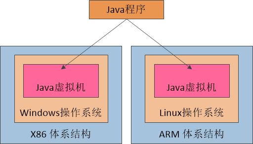 图二 Java虚拟机提供统一的运行环境