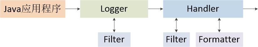 图二 日志消息处理流程图