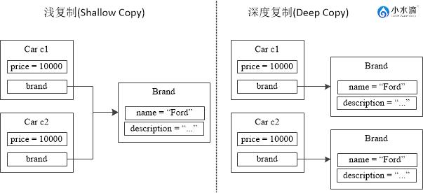 图一 浅复制(Shallow Copy) vs. 深度复制(Deep Copy)