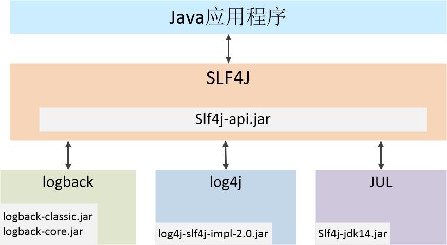 图一 SLF4J应用结构图