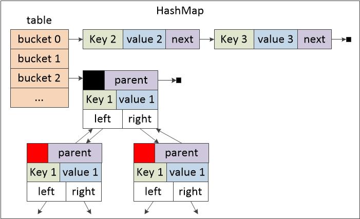 图三 HashMap内部结构图