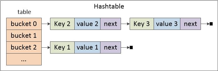 图二 Hashtable内部结构图