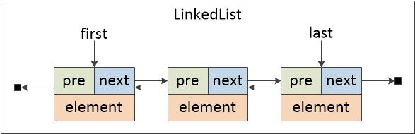 图三 LinkedList内部结构图