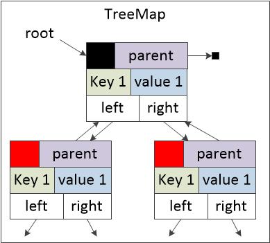 图四 TreeMap内部结构图