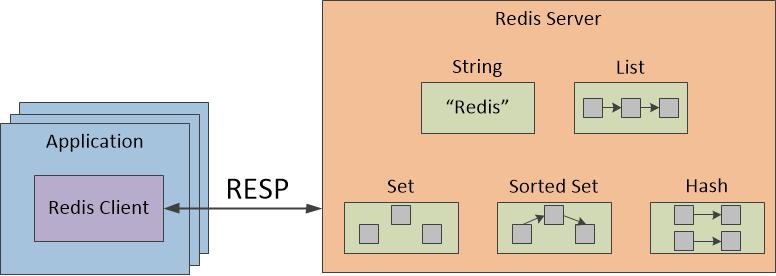 图一 Redis客户端/服务器模式