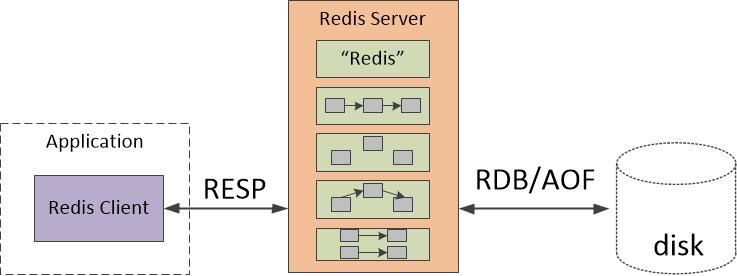 图二 Redis服务器端内存数据库结构