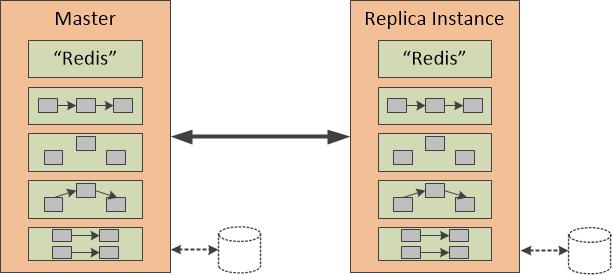 图三 Redis数据复制原理