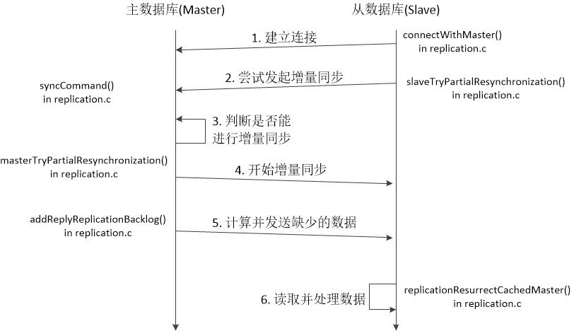 图三 Redis数据增量同步时序图