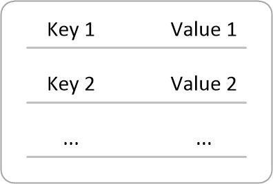 图一 Key-Value数据库