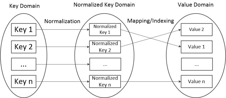 图二 从Key到Value的映射