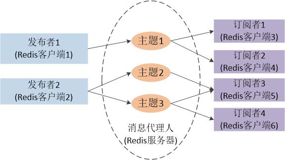 图一 发布-订阅模式